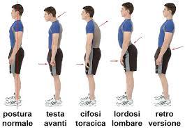 Rieducazione posturale globale (R.P.G.)